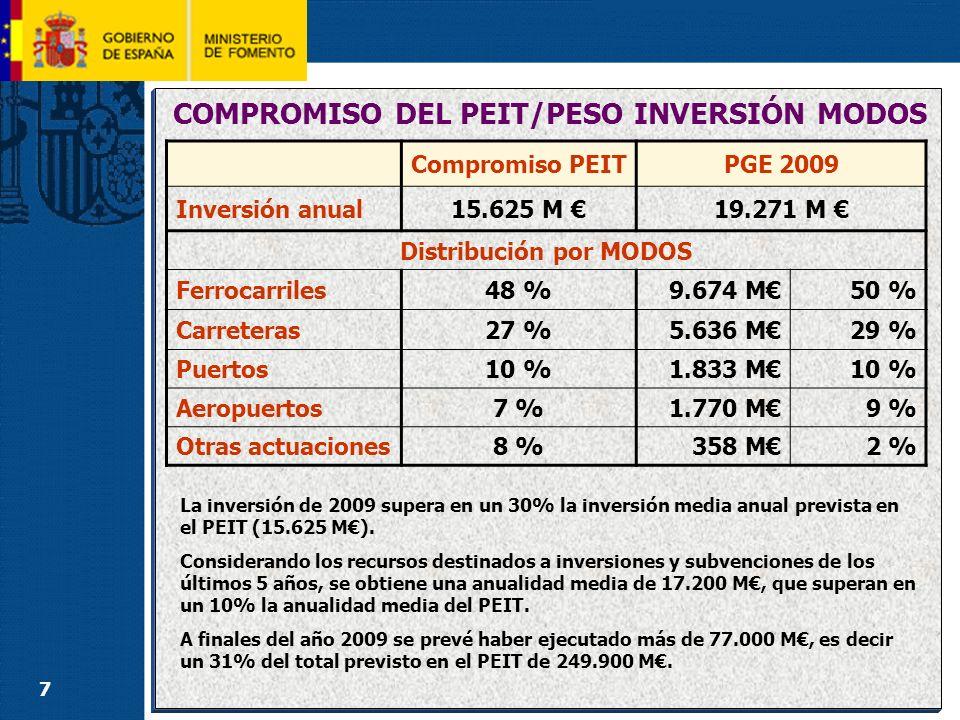 7 COMPROMISO DEL PEIT/PESO INVERSIÓN MODOS Compromiso PEITPGE 2009 Inversión anual15.625 M 19.271 M Distribución por MODOS Ferrocarriles48 %9.674 M50