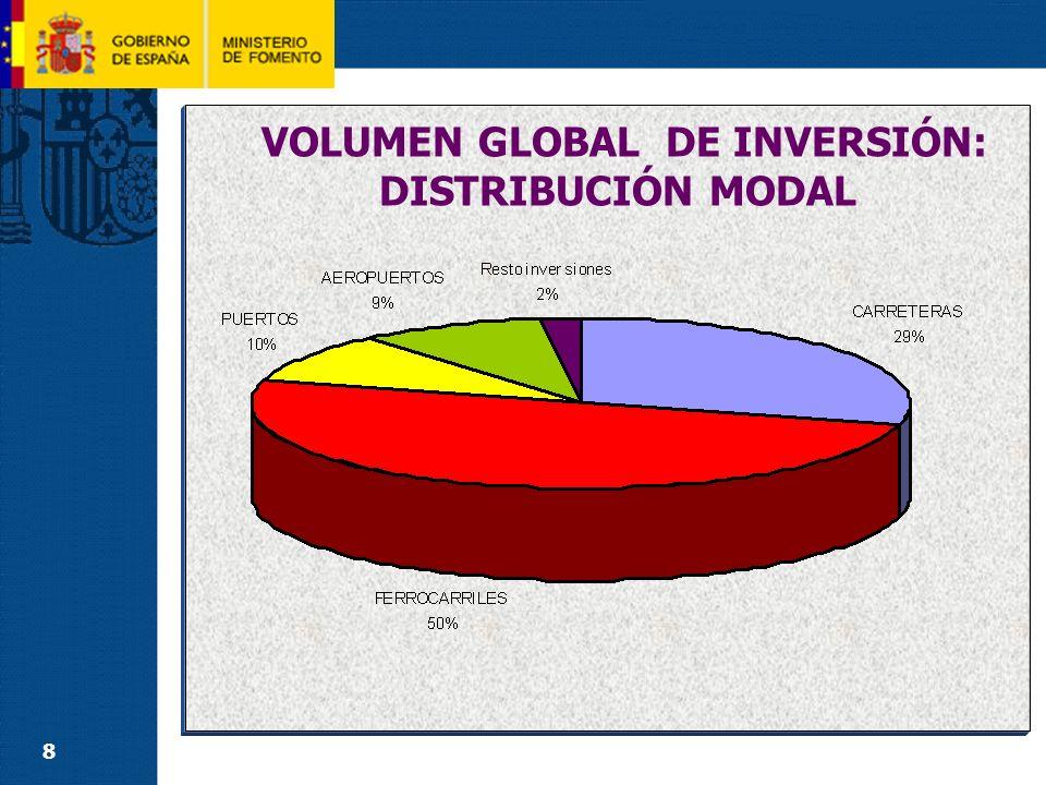 19 CARRETERAS (2) INVERSIÓN POR MODOS DE TRANSPORTE Construcción de nuevas Infraestructuras: Se destinan 3.881 M, con un incremento de 132 M y una tasa del 3,5% respecto de 2008.