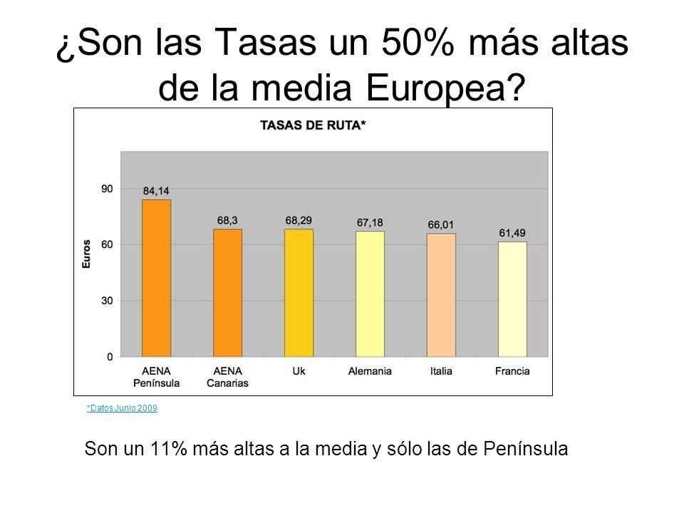 ¿Son las Tasas un 50% más altas de la media Europea.