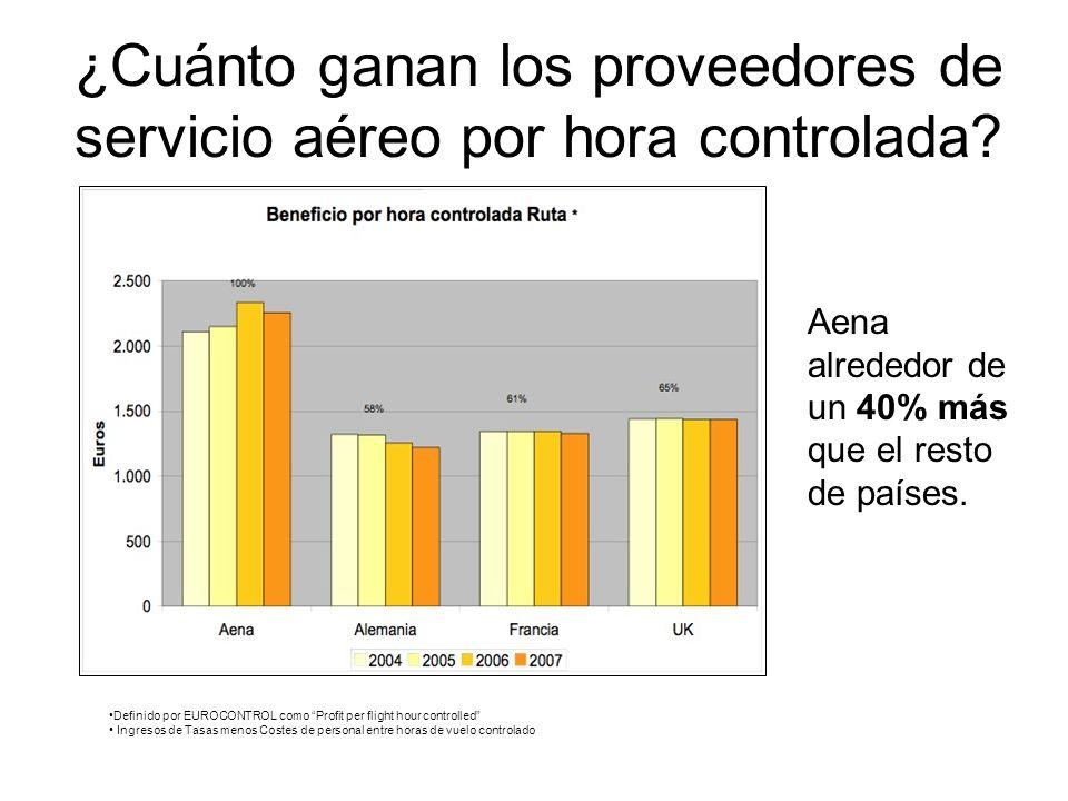 ¿Cuánto ganan los proveedores de servicio aéreo por hora controlada.