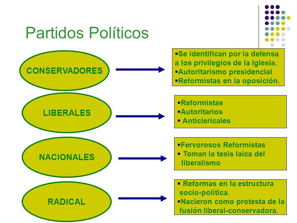 Partidos Políticos CONSERVADORES LIBERALES NACIONALES RADICAL Se identifican por la defensa a los privilegios de la Iglesia. Autoritarismo presidencia