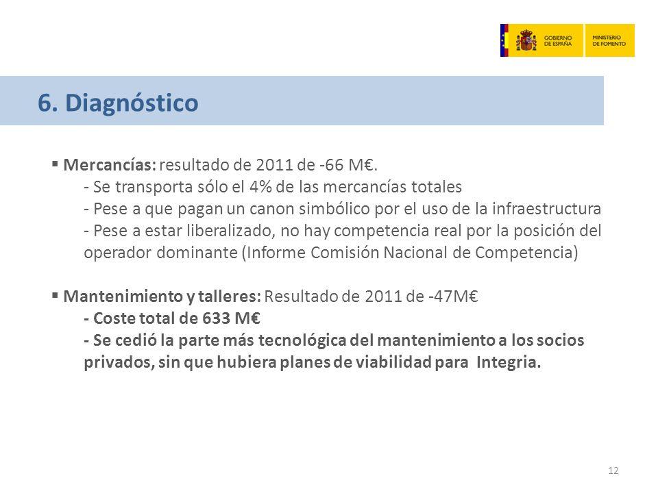 6. Diagnóstico Mercancías: resultado de 2011 de -66 M.