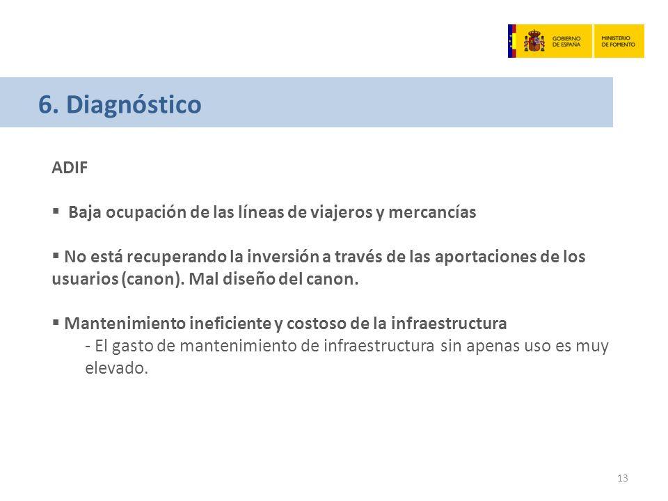6. Diagnóstico ADIF Baja ocupación de las líneas de viajeros y mercancías No está recuperando la inversión a través de las aportaciones de los usuario