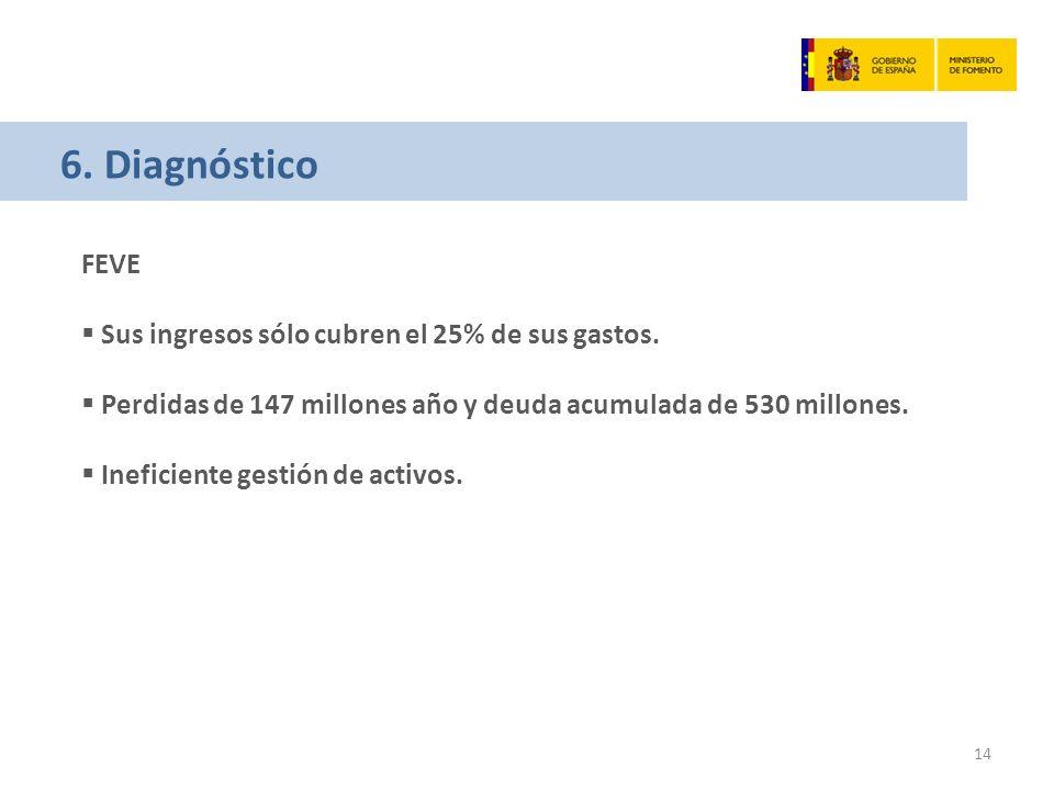 6. Diagnóstico FEVE Sus ingresos sólo cubren el 25% de sus gastos.