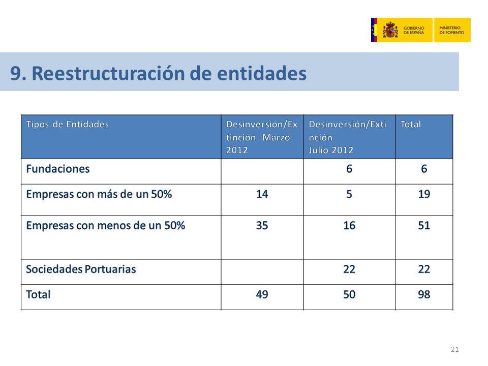 21 9. Reestructuración de entidades