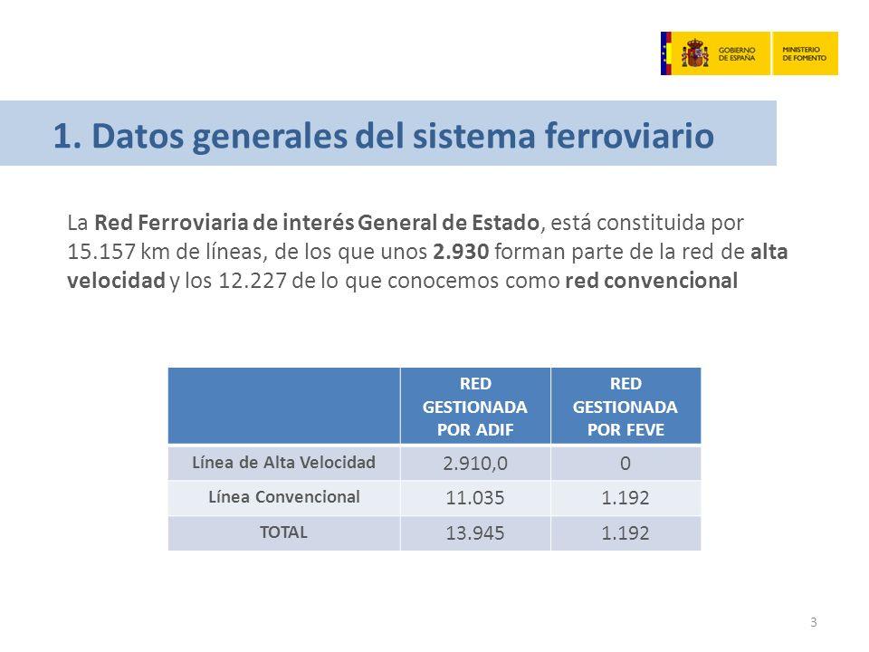 1. Datos generales del sistema ferroviario La Red Ferroviaria de interés General de Estado, está constituida por 15.157 km de líneas, de los que unos