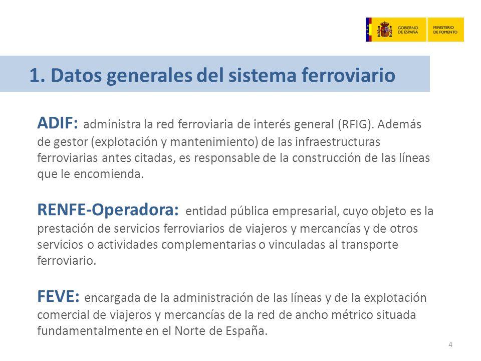 1. Datos generales del sistema ferroviario ADIF: administra la red ferroviaria de interés general (RFIG). Además de gestor (explotación y mantenimient