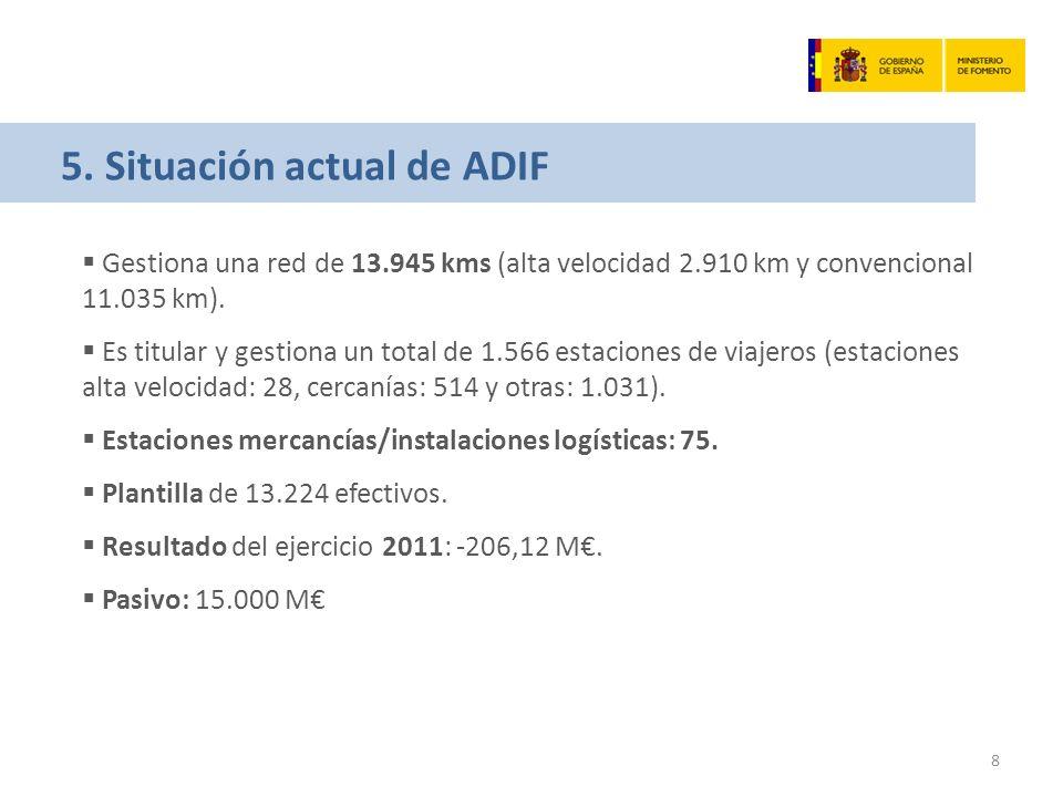 5. Situación actual de ADIF Gestiona una red de 13.945 kms (alta velocidad 2.910 km y convencional 11.035 km). Es titular y gestiona un total de 1.566