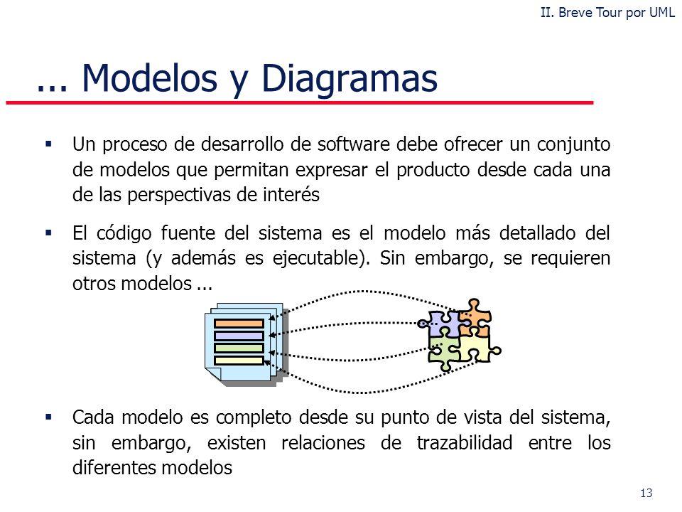 13 Un proceso de desarrollo de software debe ofrecer un conjunto de modelos que permitan expresar el producto desde cada una de las perspectivas de interés El código fuente del sistema es el modelo más detallado del sistema (y además es ejecutable).