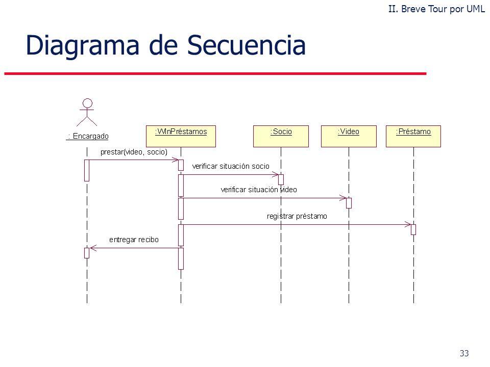 33 Diagrama de Secuencia II. Breve Tour por UML