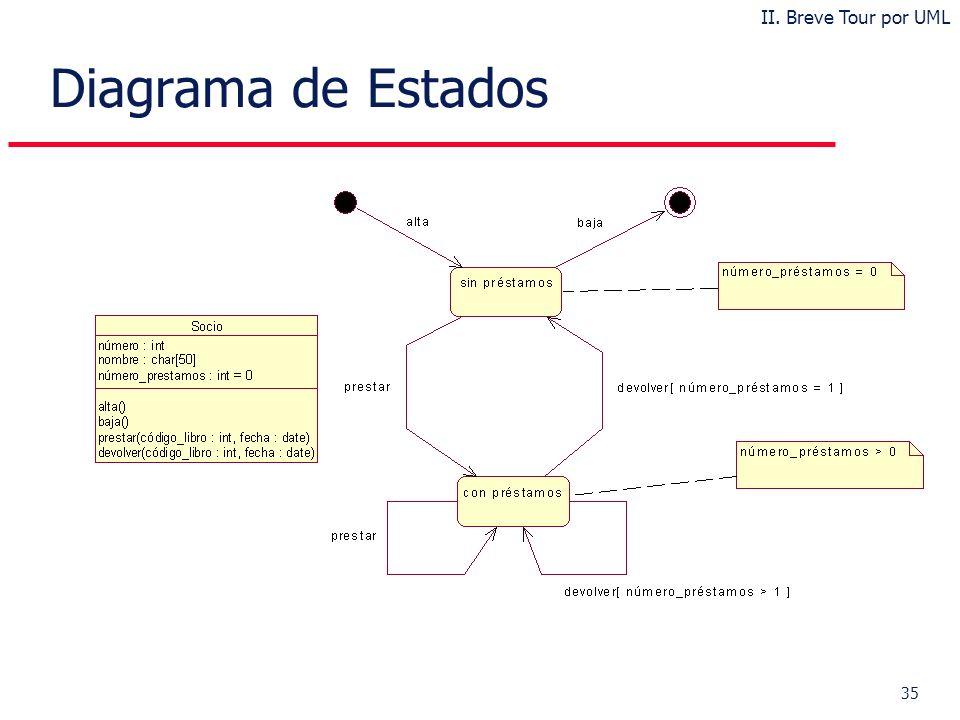 35 Diagrama de Estados II. Breve Tour por UML