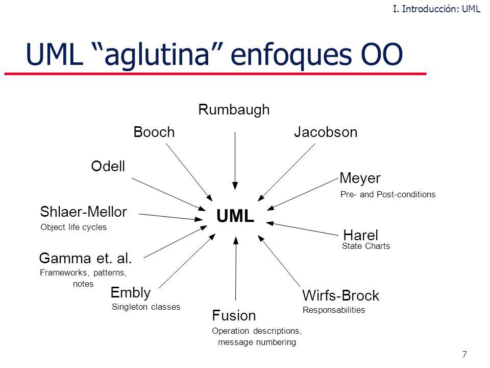 28 Ejemplos (Clase y Visibilidad) II. Breve Tour por UML