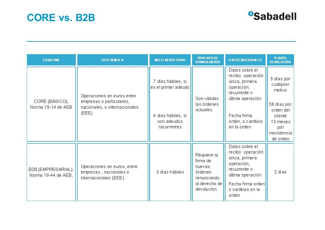 CORE vs. B2B