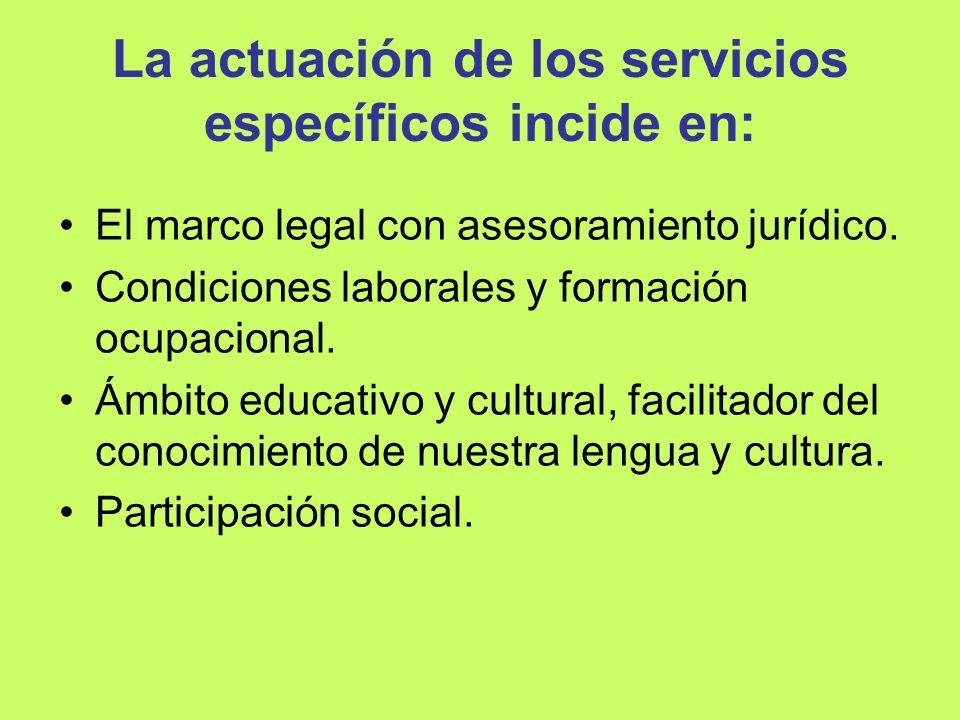 La actuación de los servicios específicos incide en: El marco legal con asesoramiento jurídico. Condiciones laborales y formación ocupacional. Ámbito