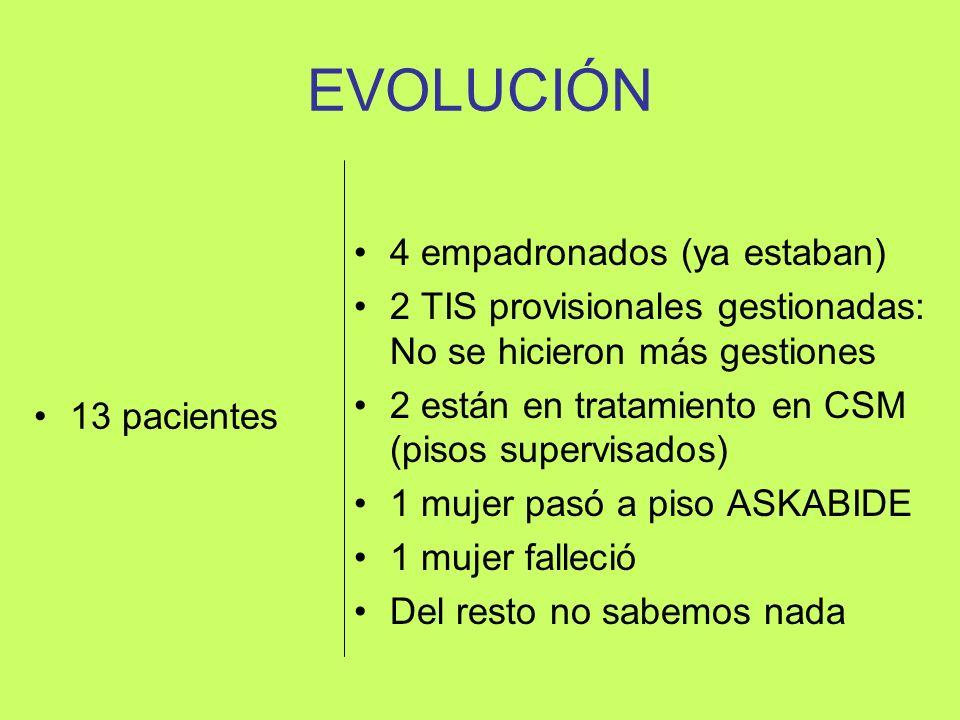 EVOLUCIÓN 13 pacientes 4 empadronados (ya estaban) 2 TIS provisionales gestionadas: No se hicieron más gestiones 2 están en tratamiento en CSM (pisos