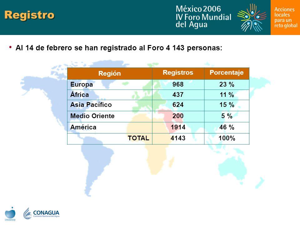 Registro Al 14 de febrero se han registrado al Foro 4 143 personas: Región RegistrosPorcentaje Europa96823 % África43711 % Asia Pacífico62415 % Medio