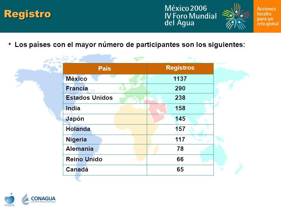 Registro Los países con el mayor número de participantes son los siguientes: País Registros México1137 Francia290 Estados Unidos238 India158 Japón145