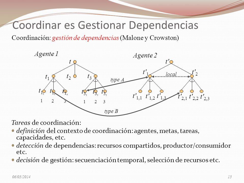 Coordinar es Gestionar Dependencias Tareas de coordinación: definición del contexto de coordinación: agentes, metas, tareas, capacidades, etc. detecci