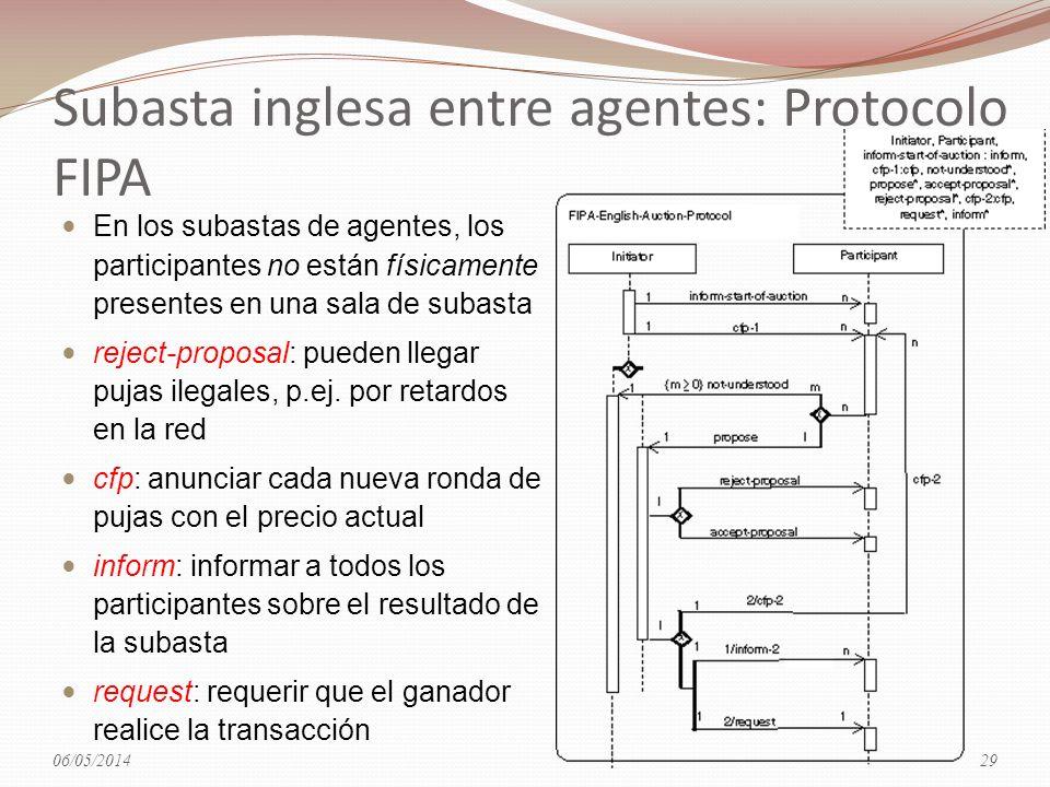 Subasta inglesa entre agentes: Protocolo FIPA En los subastas de agentes, los participantes no están físicamente presentes en una sala de subasta reje