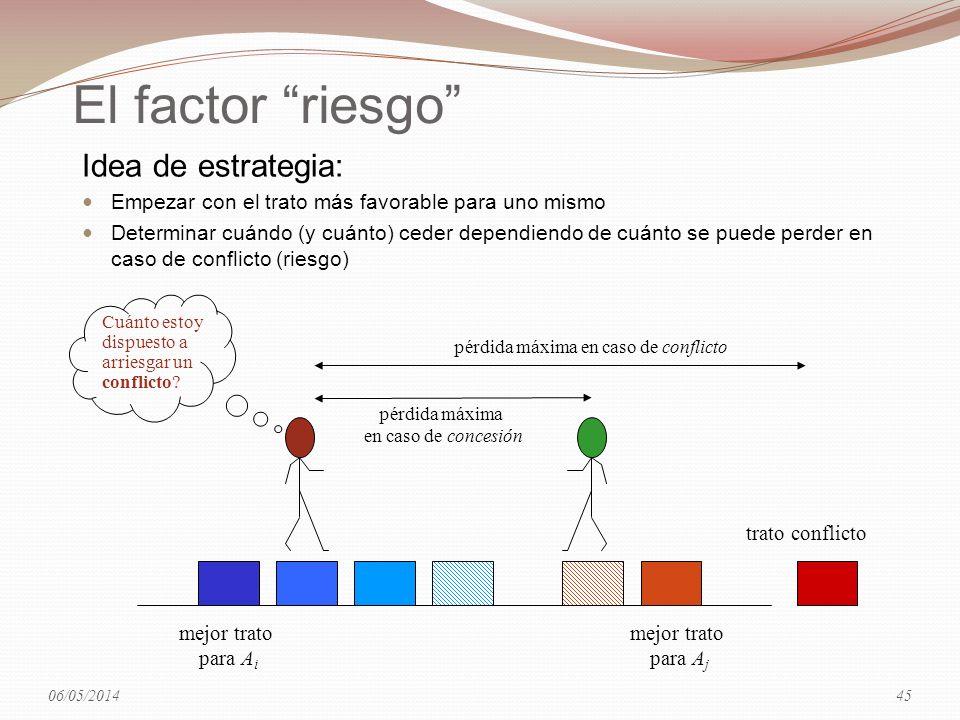 El factor riesgo Idea de estrategia: Empezar con el trato más favorable para uno mismo Determinar cuándo (y cuánto) ceder dependiendo de cuánto se pue