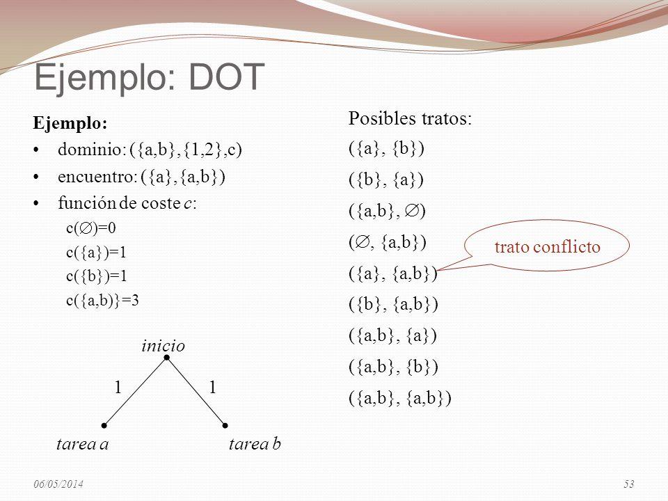 Ejemplo: DOT inicio tarea atarea b 11 Ejemplo: dominio: ({a,b},{1,2},c) encuentro: ({a},{a,b}) función de coste c: c( )=0 c({a})=1 c({b})=1 c({a,b)}=3
