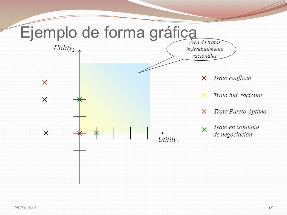 Ejemplo de forma gráfica Utility 1 Utility 2 Trato conflicto Trato ind. racional Trato Pareto-óptimo. Trato en conjunto de negociación Área de tratos