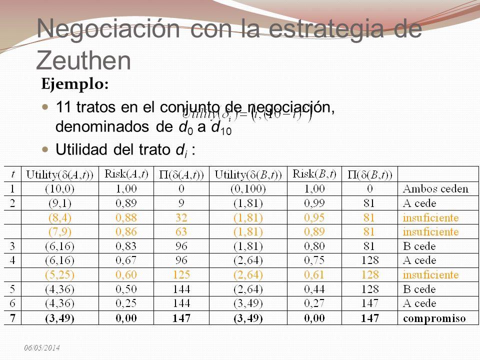 Negociación con la estrategia de Zeuthen Ejemplo: 11 tratos en el conjunto de negociación, denominados de d 0 a d 10 Utilidad del trato d i : 06/05/20
