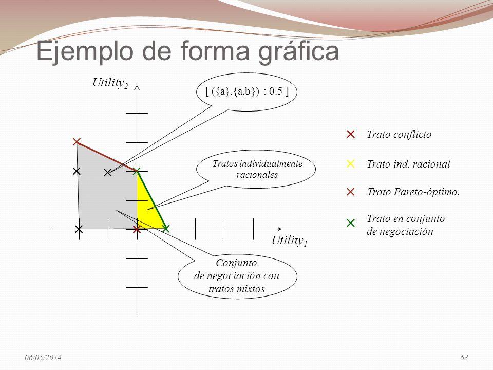 Ejemplo de forma gráfica Utility 1 Utility 2 Trato conflicto Trato ind. racional Trato Pareto-óptimo. Trato en conjunto de negociación Tratos individu