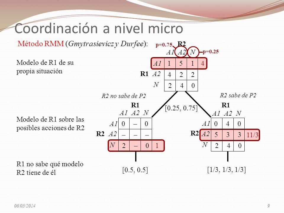 1 4 11/3 [1/3, 1/3, 1/3] 040 533 240 A1 A2 N A1A2N R1 R2 [0.5, 0.5] 0–0 ––– 2–0 A1 A2 N A1A2N R1 R2 Modelo de R1 de su propia situación R1 no sabe qué modelo R2 tiene de él Modelo de R1 sobre las posibles acciones de R2 151 422 240 A1 A2 N A1A2N R1 R2 [0.25, 0.75] p=0.75 p=0.25 R2 no sabe de P2 R2 sabe de P2 Método RMM (Gmytrasievicz y Durfee): 06/05/20149 Coordinación a nivel micro