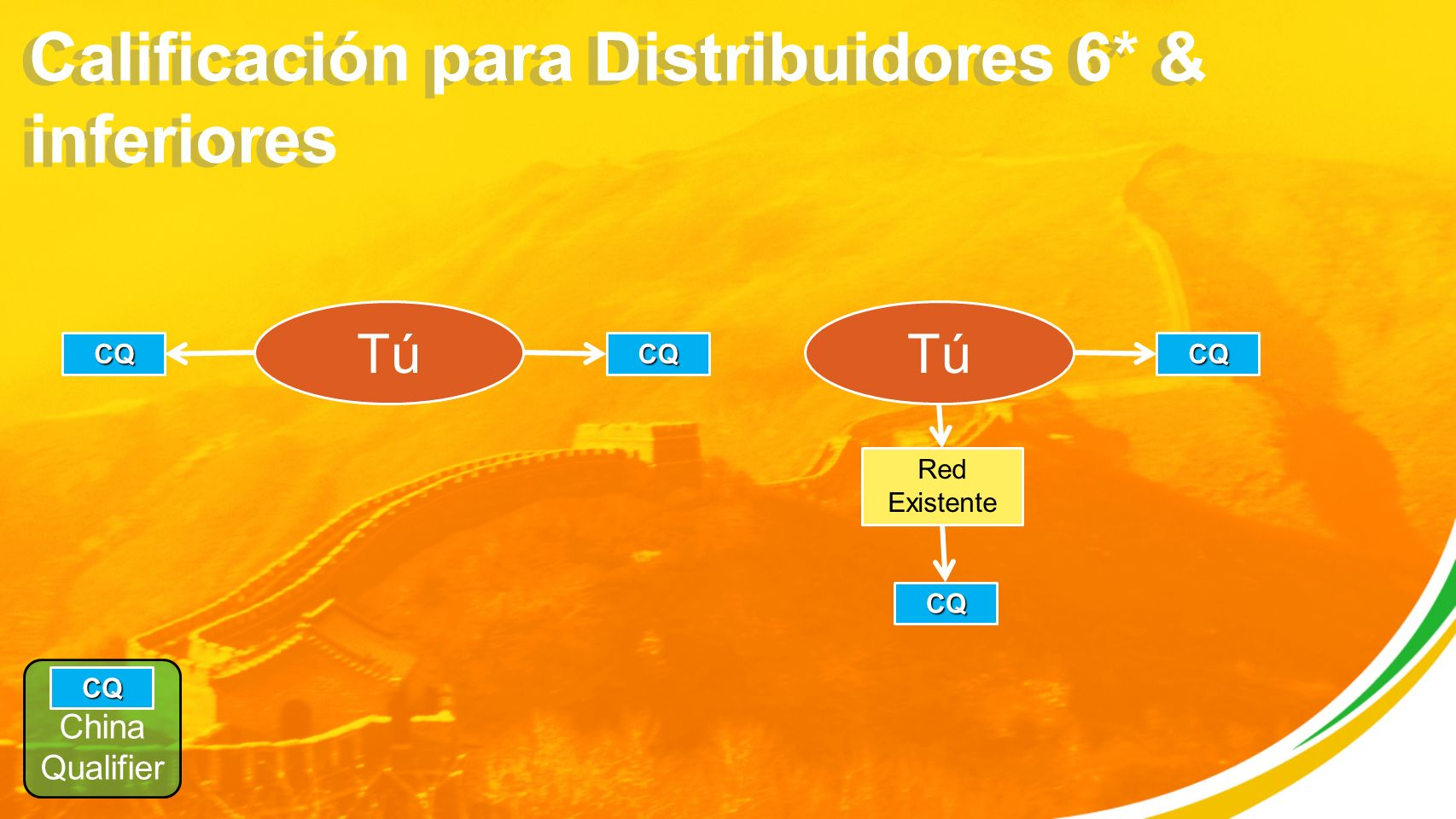 Calificación para Distribuidores 6* & inferiores China Qualifier CQ Tú CQCQ CQ Red Existente CQ
