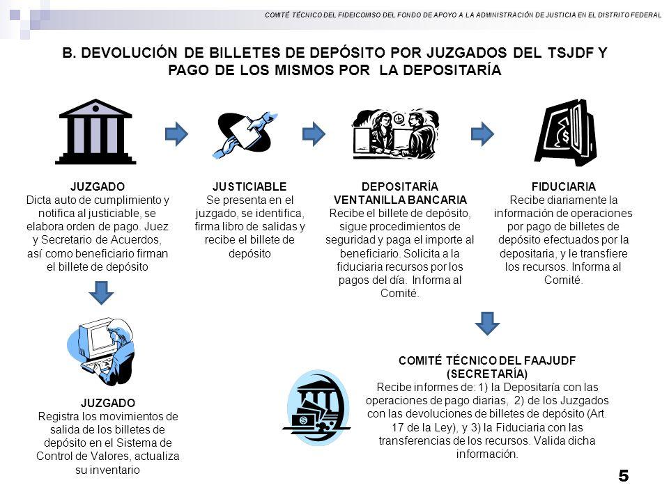COMITÉ TÉCNICO DEL FIDEICOMISO DEL FONDO DE APOYO A LA ADMINISTRACIÓN DE JUSTICIA EN EL DISTRITO FEDERAL B.