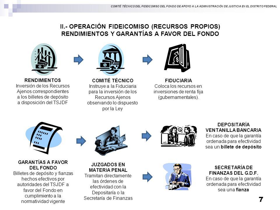 COMITÉ TÉCNICO DEL FIDEICOMISO DEL FONDO DE APOYO A LA ADMINISTRACIÓN DE JUSTICIA EN EL DISTRITO FEDERAL 7 II.- OPERACIÓN FIDEICOMISO (RECURSOS PROPIOS) RENDIMIENTOS Y GARANTÍAS A FAVOR DEL FONDO RENDIMIENTOS Inversión de los Recursos Ajenos correspondientes a los billetes de depósito a disposición del TSJDF COMITÉ TÉCNICO Instruye a la Fiduciaria para la inversión de los Recursos Ajenos observando lo dispuesto por la Ley FIDUCIARIA Coloca los recursos en inversiones de renta fija (gubernamentales).
