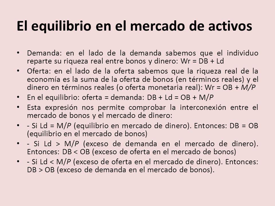 El equilibrio en el mercado de activos Demanda: en el lado de la demanda sabemos que el individuo reparte su riqueza real entre bonos y dinero: Wr = DB + Ld Oferta: en el lado de la oferta sabemos que la riqueza real de la economía es la suma de la oferta de bonos (en términos reales) y el dinero en términos reales (o oferta monetaria real): Wr = OB + M/P En el equilibrio: oferta = demanda: DB + Ld = OB + M/P Esta expresión nos permite comprobar la interconexión entre el mercado de bonos y el mercado de dinero: - Si Ld = M/P (equilibrio en mercado de dinero).