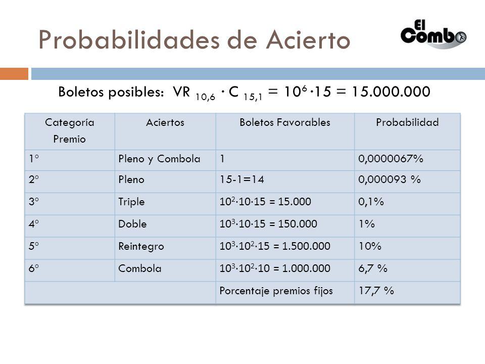 Probabilidades de Acierto Boletos posibles: VR 10,6 C 15,1 = 10 6 15 = 15.000.000