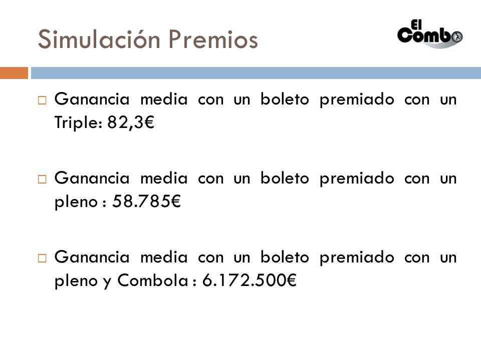 Simulación Premios Ganancia media con un boleto premiado con un Triple: 82,3 Ganancia media con un boleto premiado con un pleno : 58.785 Ganancia medi