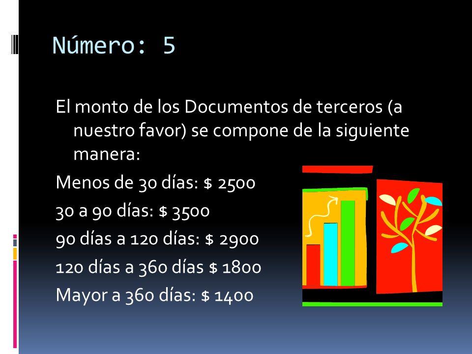 Número: 5 El monto de los Documentos de terceros (a nuestro favor) se compone de la siguiente manera: Menos de 30 días: $ 2500 30 a 90 días: $ 3500 90 días a 120 días: $ 2900 120 días a 360 días $ 1800 Mayor a 360 días: $ 1400