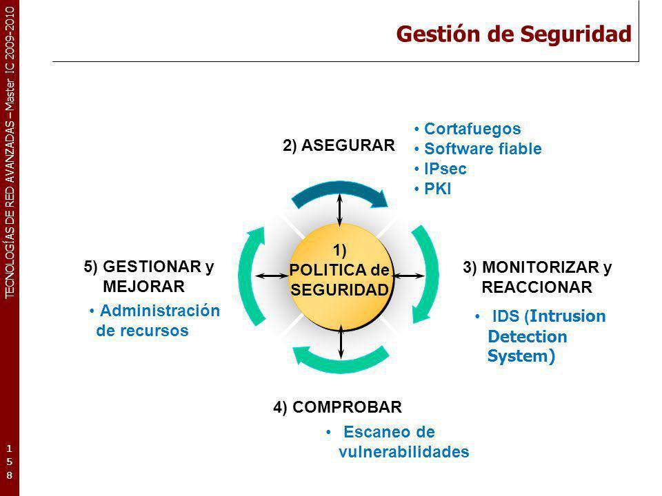 TECNOLOGÍAS DE RED AVANZADAS – Master IC 2009-2010 Gestión de Seguridad 158158158 2) ASEGURAR 1) POLITICA de SEGURIDAD 3) MONITORIZAR y REACCIONAR 4)