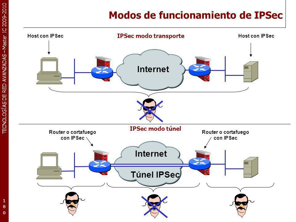 TECNOLOGÍAS DE RED AVANZADAS – Master IC 2009-2010 Modos de funcionamiento de IPSec 180180180 IPSec modo transporte Internet Túnel IPSec Internet Rout
