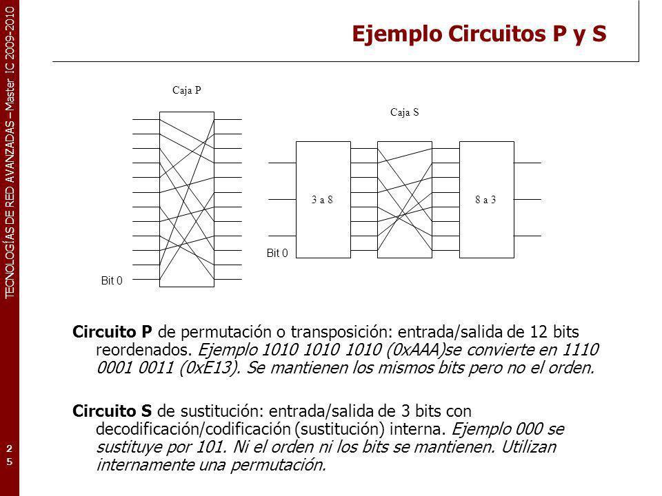 TECNOLOGÍAS DE RED AVANZADAS – Master IC 2009-2010 Ejemplo Circuitos P y S Circuito P de permutación o transposición: entrada/salida de 12 bits reorde