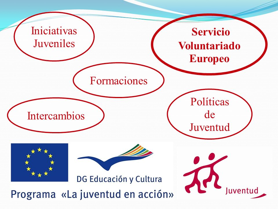 Intercambios Iniciativas Juveniles Políticas de Juventud Formaciones Servicio Voluntariado Europeo