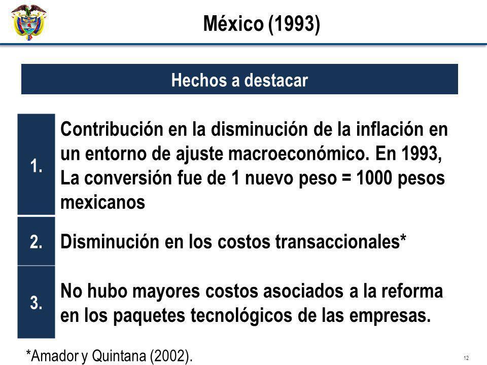 12 México (1993) 1. Contribución en la disminución de la inflación en un entorno de ajuste macroeconómico. En 1993, La conversión fue de 1 nuevo peso