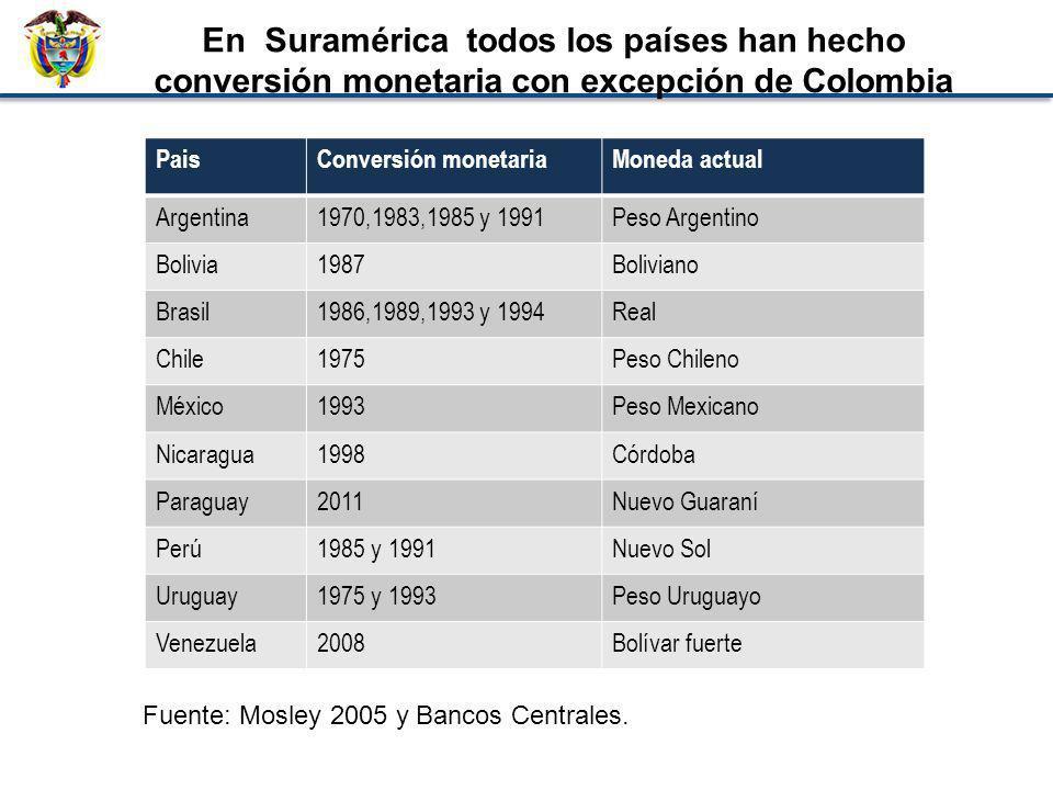 En Suramérica todos los países han hecho conversión monetaria con excepción de Colombia PaisConversión monetariaMoneda actual Argentina1970,1983,1985