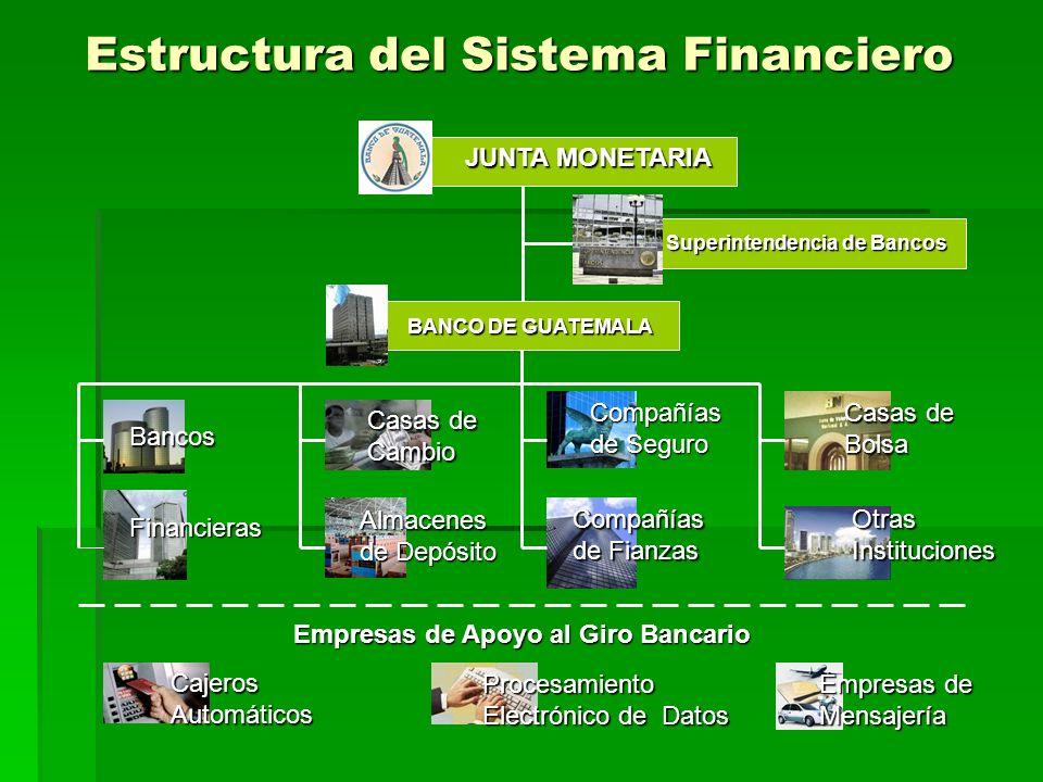 Estructura del Sistema Financiero JUNTA MONETARIA Superintendencia de Bancos BANCO DE GUATEMALA Bancos Financieras Casas de Cambio Almacenes de Depósi