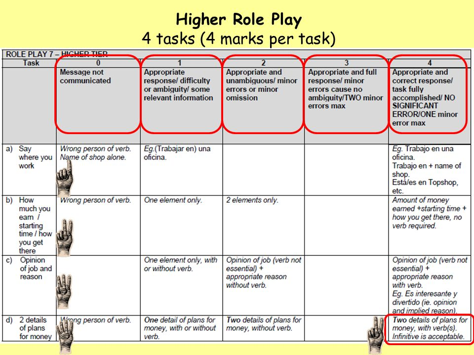 Higher Role Play 4 tasks (4 marks per task)