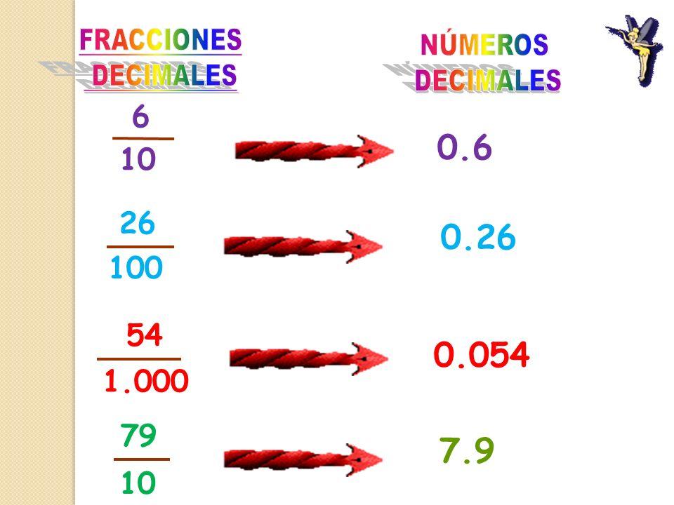 Las fracciones decimales son aquellas que tienen como denominador la unidad seguida de ceros. Ejemplo: Las fracciones decimales son aquellas que tiene