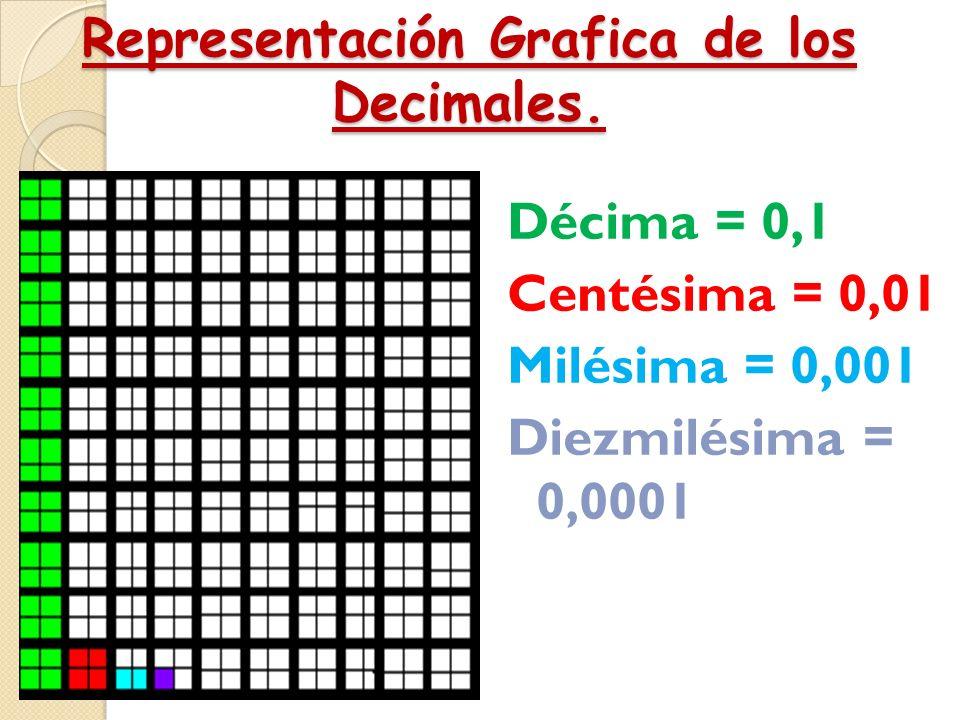 Representación Grafica de los Decimales. La centésima Es cuando dividimos una unidad en 100 partes iguales, y cada una de ellas se llama centésima. 1
