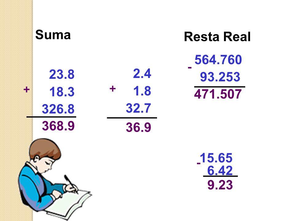 Sustracción en números Decimales 5,15 - 1,12 4,03 Para restar números decimales se deben colocar en una misma columna, haciendo coincidir las comas; D