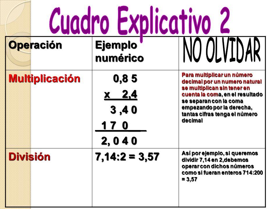 Operación Ejemplo numérico Adición 7,48 7,48 + 1,50 8,98 8,98 Los números se escriben uno debajo del otro de modo que coincidan las unidades del mismo