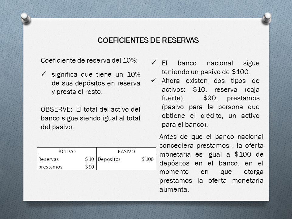 COEFICIENTES DE RESERVAS Coeficiente de reserva del 10%: significa que tiene un 10% de sus depósitos en reserva y presta el resto. OBSERVE: El total d