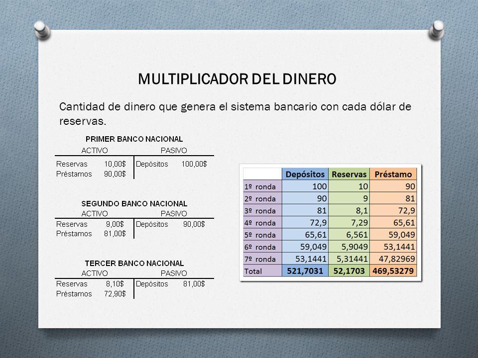 MULTIPLICADOR DEL DINERO Cantidad de dinero que genera el sistema bancario con cada dólar de reservas.
